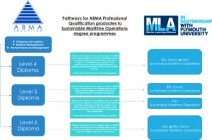 mla-mapping